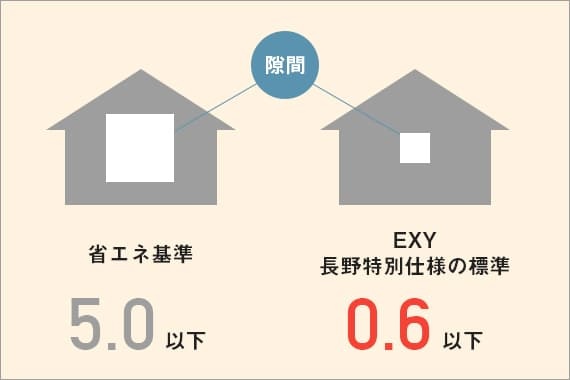 高性能コンパクト住宅 EXY(気密性)