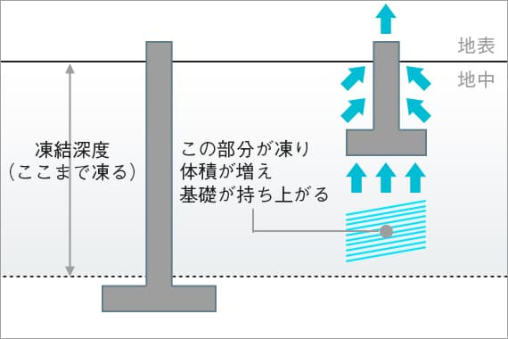 高性能コンパクト住宅 EXY(凍結深度)