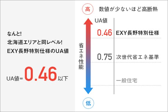 高性能コンパクト住宅 EXY(UA値)